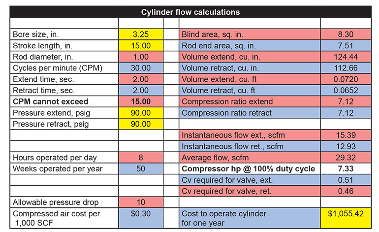In a conventional setup with full pressure to each side of the cylinder, annual operating cost is $1,055.42.